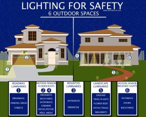 lighting benefits - 3